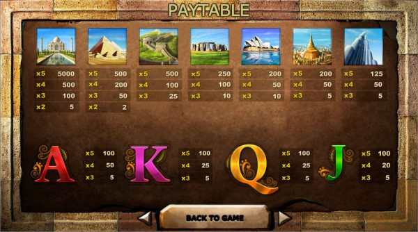 Seven Great Wonders of the World paytable