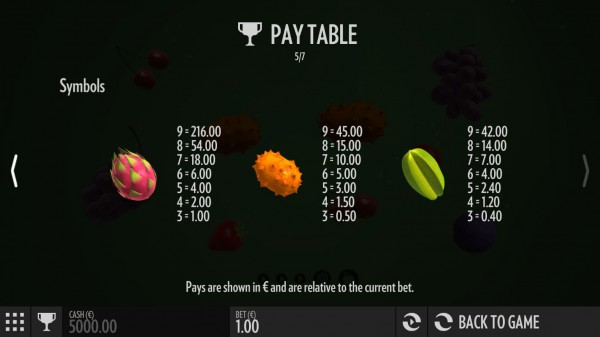 Fruit Warp paytable