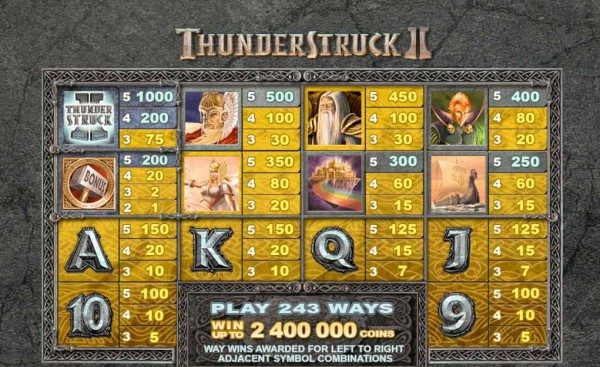 Thunderstruck II paytable